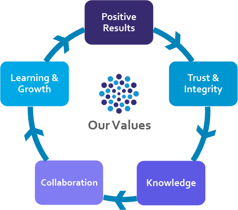 proveritas group values